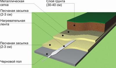 Теплые полы в деревянном доТеплица из поликарбоната